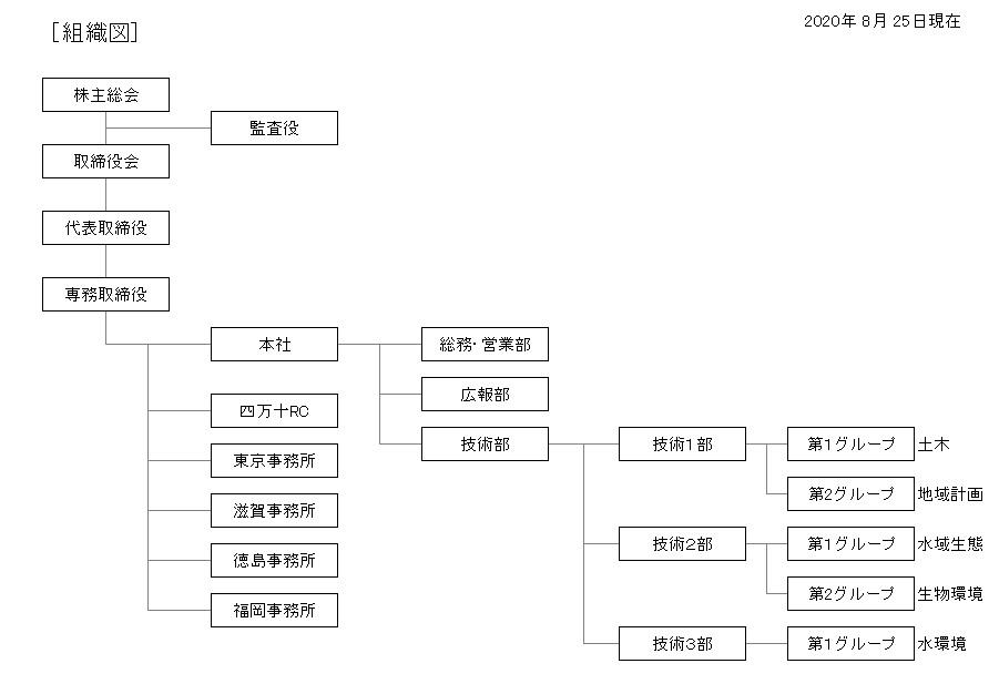 組織図_20200825